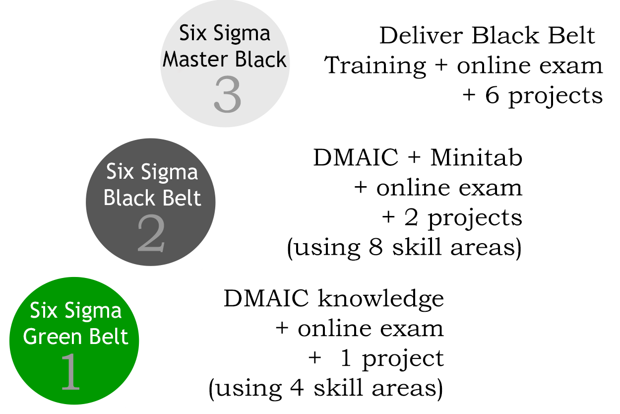 Six sigma training pertamini lean six sigma certification course training australia 1betcityfo Images